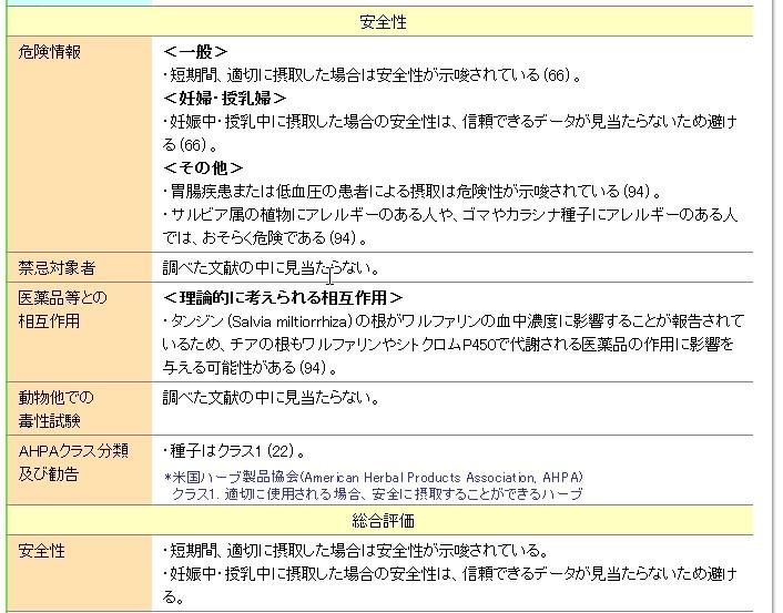 厚生労働省 健康食品等の素材情報データベース
